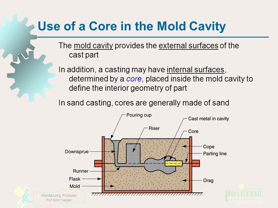 Use of a Core in the Mold Cavity