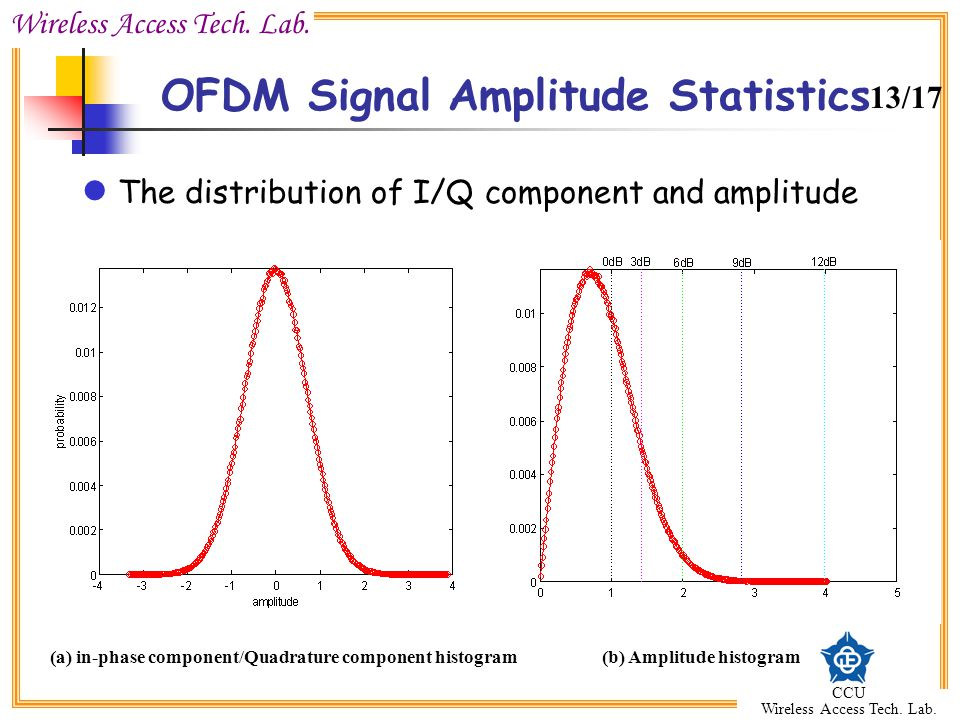OFDM Signal Amplitude Statistics