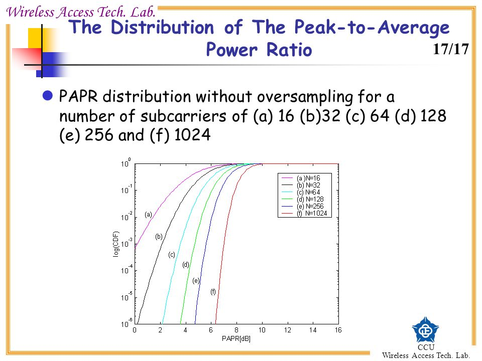 The Distribution of The Peak-to-Average Power Ratio