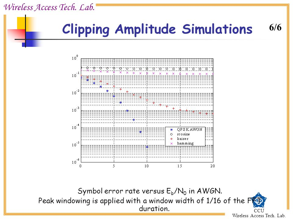 Clipping Amplitude Simulations