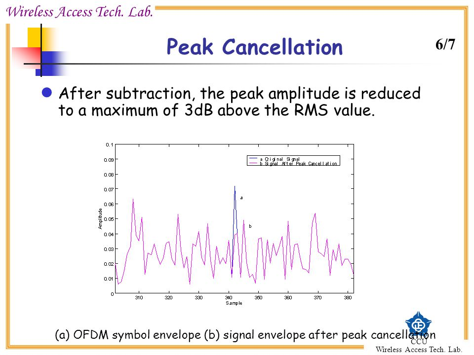 Peak Cancellation 6/7. After subtraction, the peak amplitude is reduced to a maximum of 3dB above the RMS value.