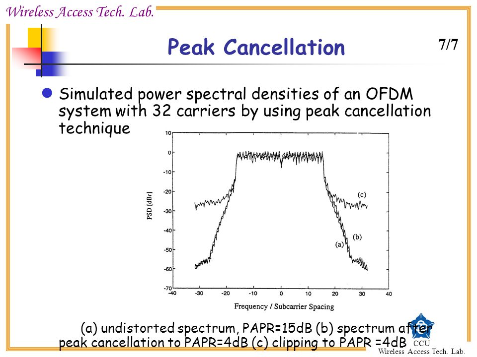 Peak Cancellation 7/7. Simulated power spectral densities of an OFDM system with 32 carriers by using peak cancellation technique.