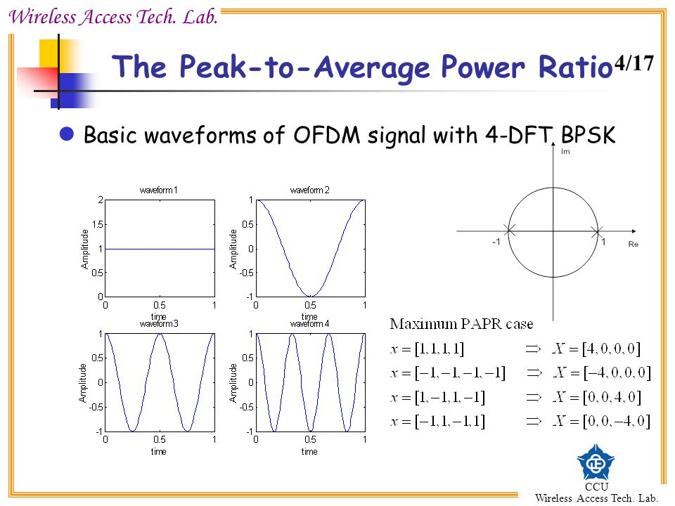 The Peak-to-Average Power Ratio