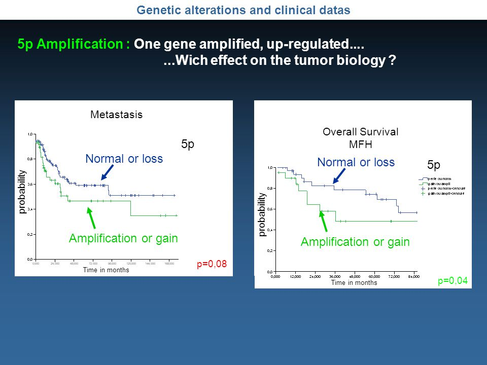 Genetic alterations and clinical datas