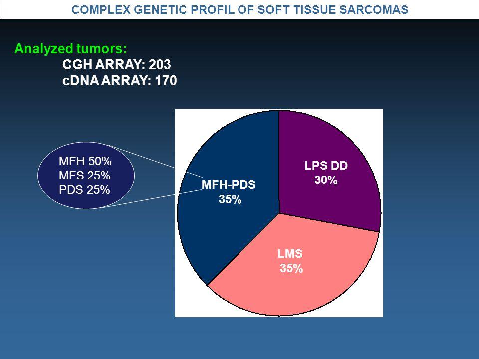 COMPLEX GENETIC PROFIL OF SOFT TISSUE SARCOMAS