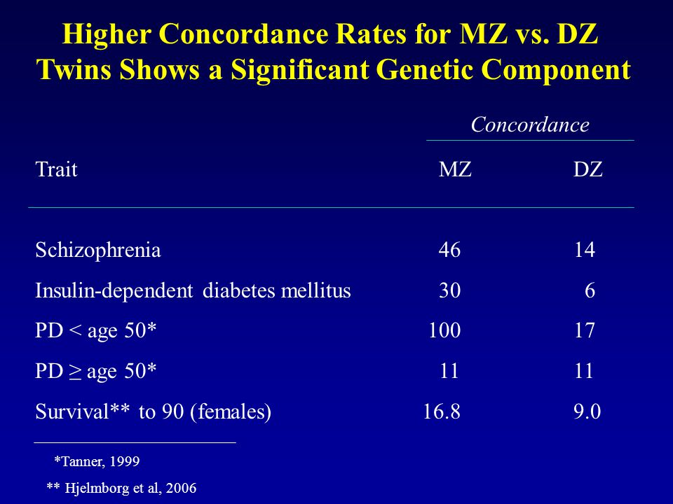 Higher Concordance Rates for MZ vs. DZ