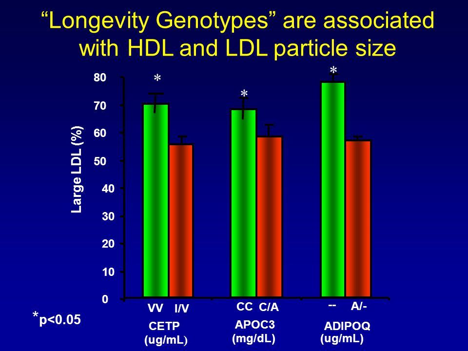 Longevity Genotypes are associated with HDL and LDL particle size