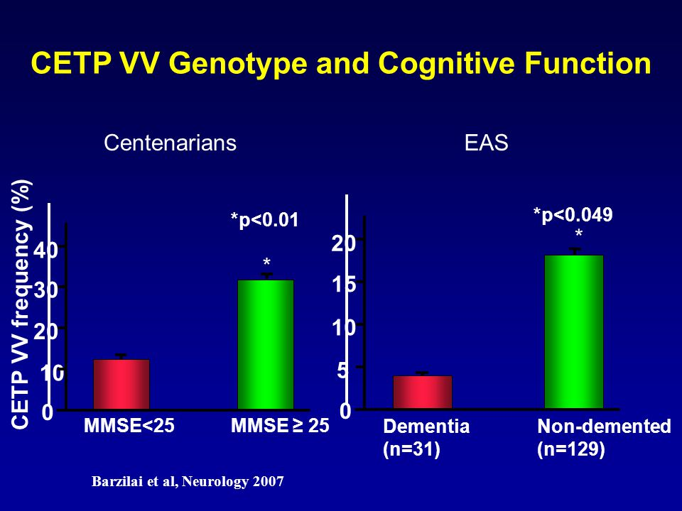 CETP VV Genotype and Cognitive Function Barzilai et al, Neurology 2007
