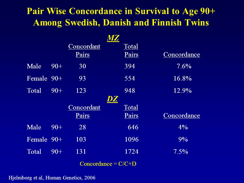 Pair Wise Concordance in Survival to Age 90+ Among Swedish, Danish and Finnish Twins