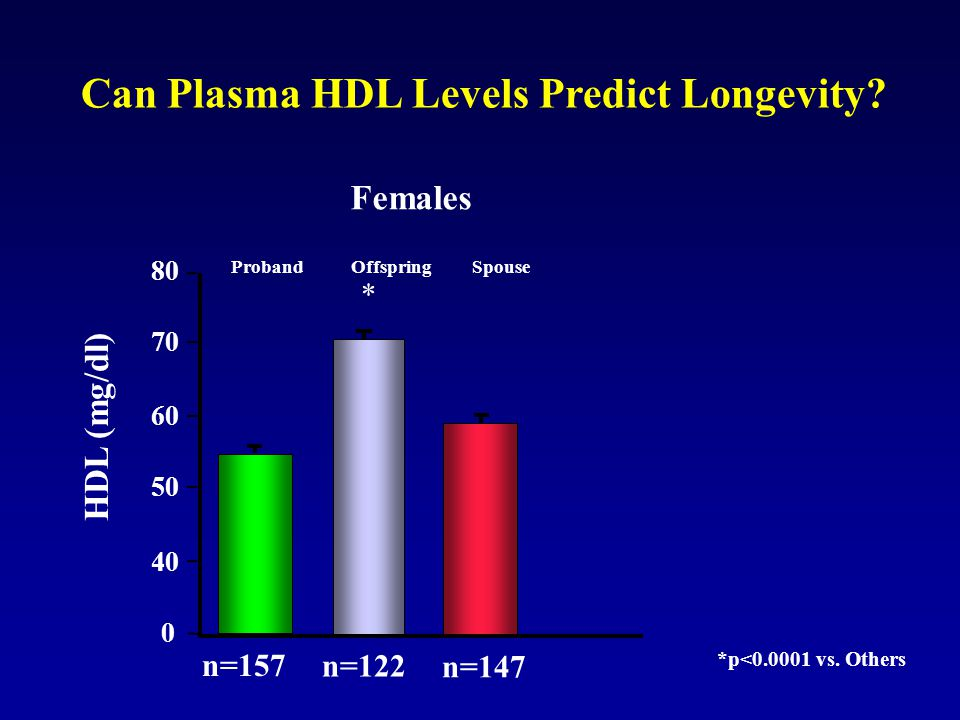 Can Plasma HDL Levels Predict Longevity