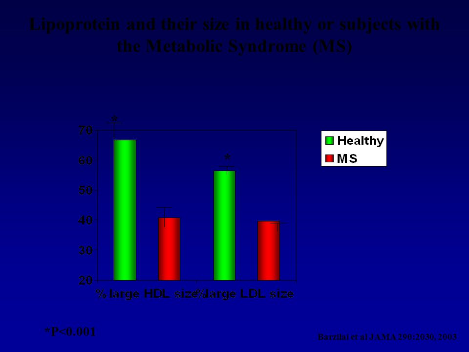 Lipoprotein and their size in healthy or subjects with the Metabolic Syndrome (MS)