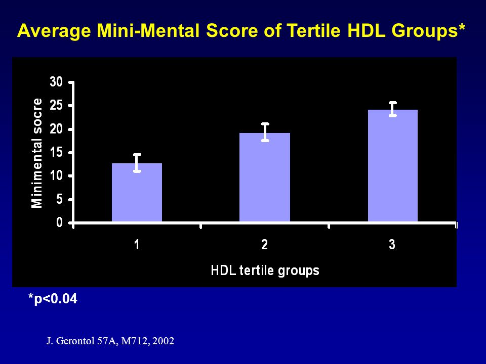 Average Mini-Mental Score of Tertile HDL Groups*