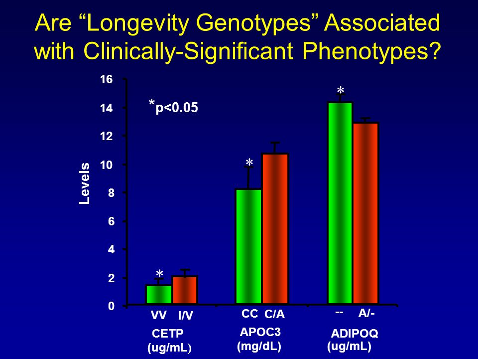 Are Longevity Genotypes Associated with Clinically-Significant Phenotypes
