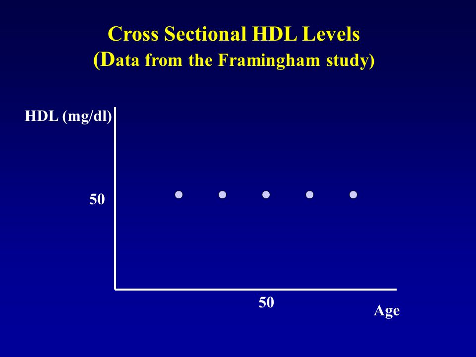 Cross Sectional HDL Levels (Data from the Framingham study)