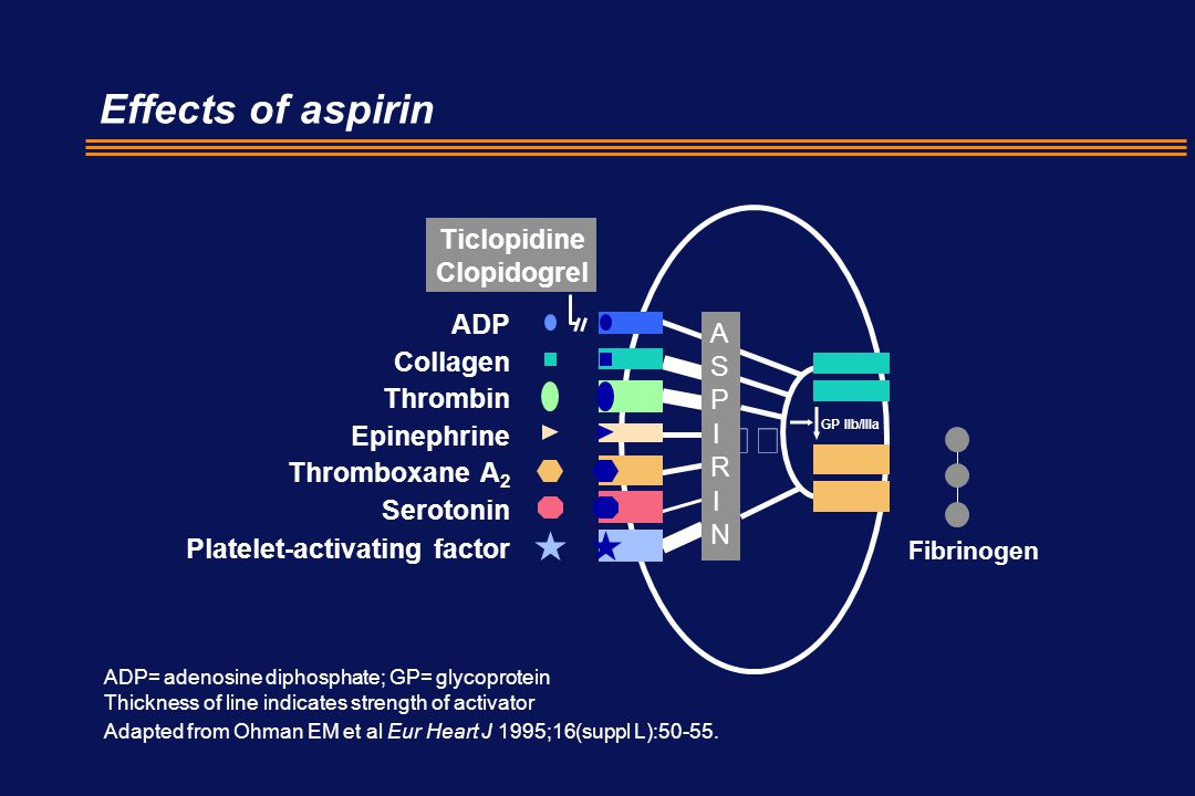 Effects of aspirin  Ticlopidine Clopidogrel ADP ASPIRIN Collagen