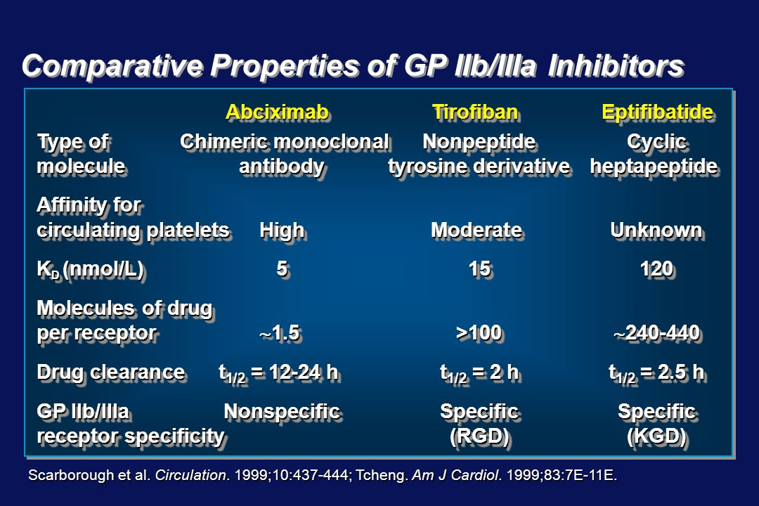 Comparative Properties of GP IIb/IIIa Inhibitors