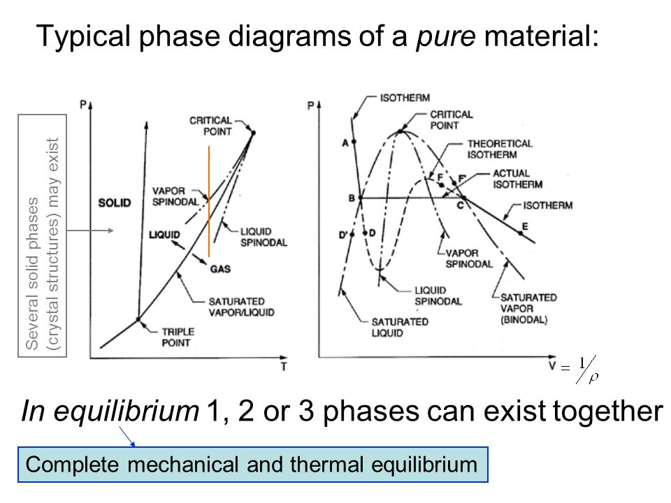 Typical phase diagrams of a pure material: