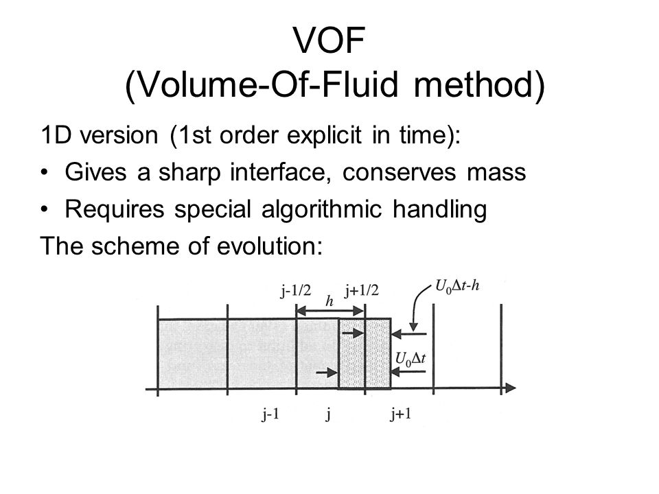VOF (Volume-Of-Fluid method)