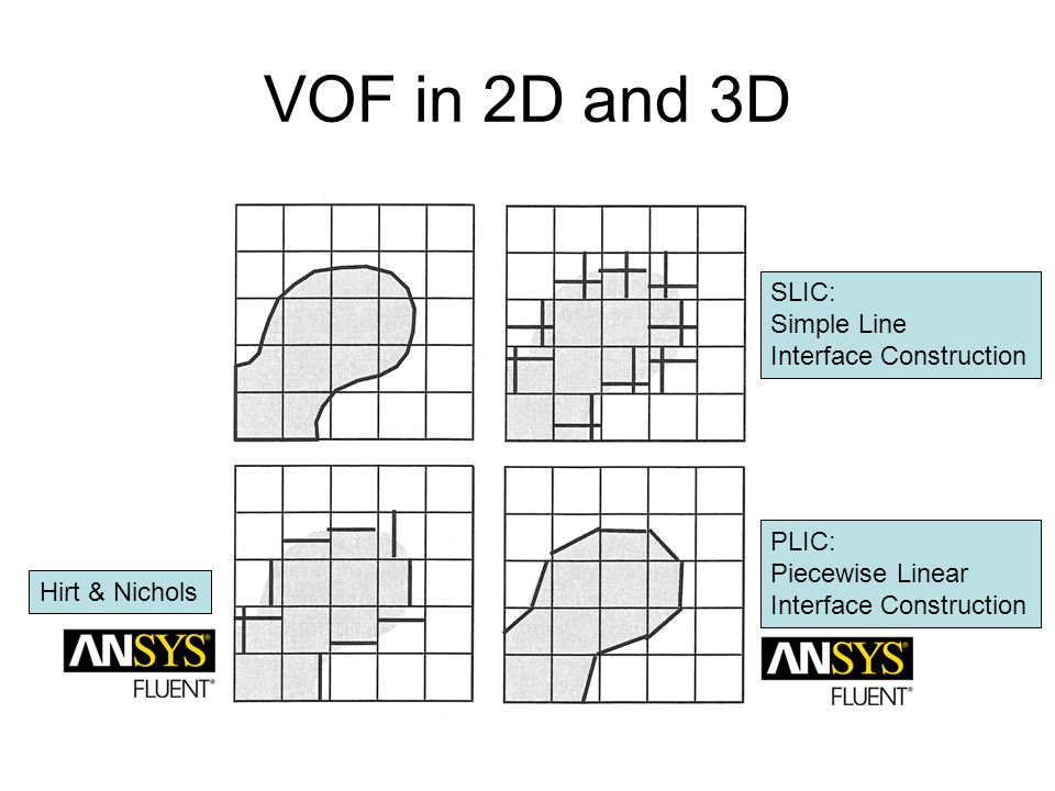 VOF in 2D and 3D SLIC: Simple Line Interface Construction PLIC: