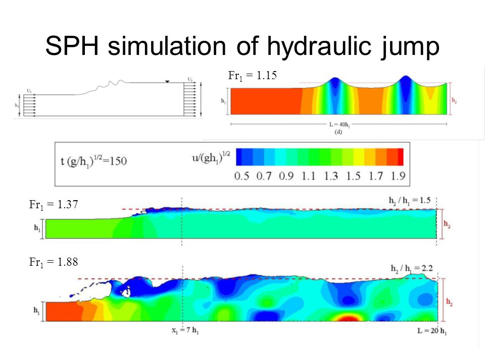 SPH simulation of hydraulic jump