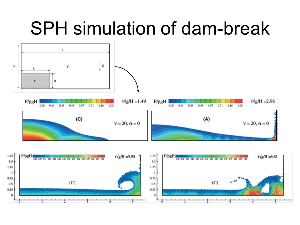 SPH simulation of dam-break