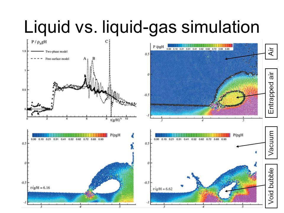 Liquid vs. liquid-gas simulation