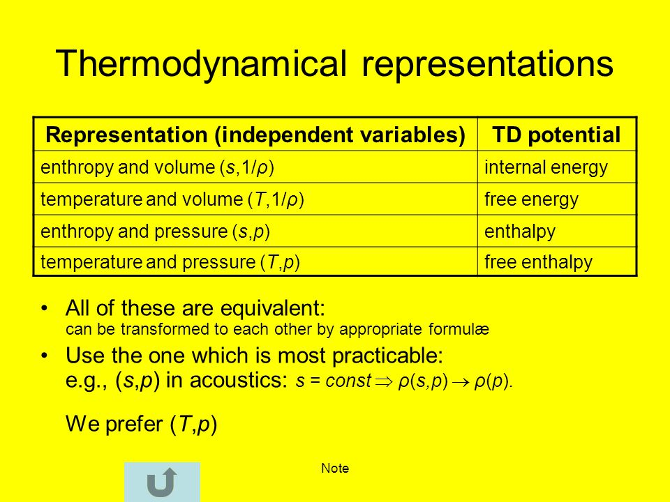 Thermodynamical representations