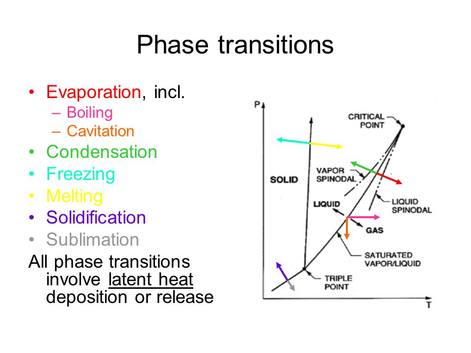 Phase transitions Evaporation, incl. Condensation Freezing Melting