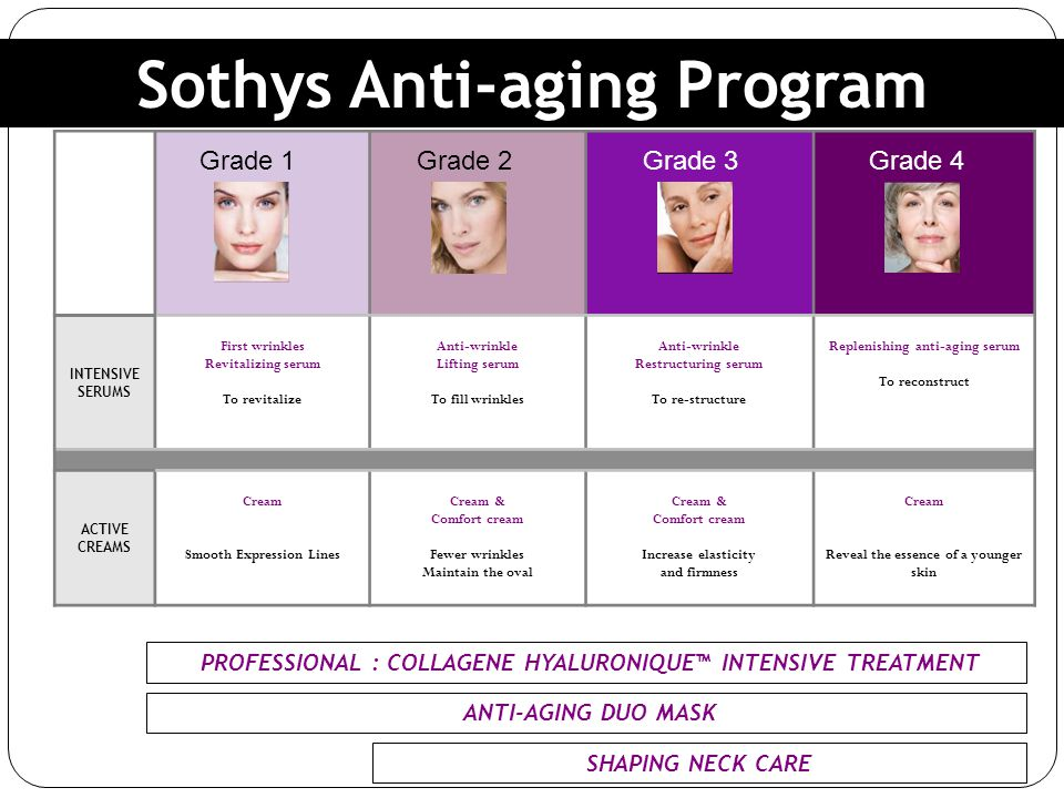 Sothys Anti-aging Program