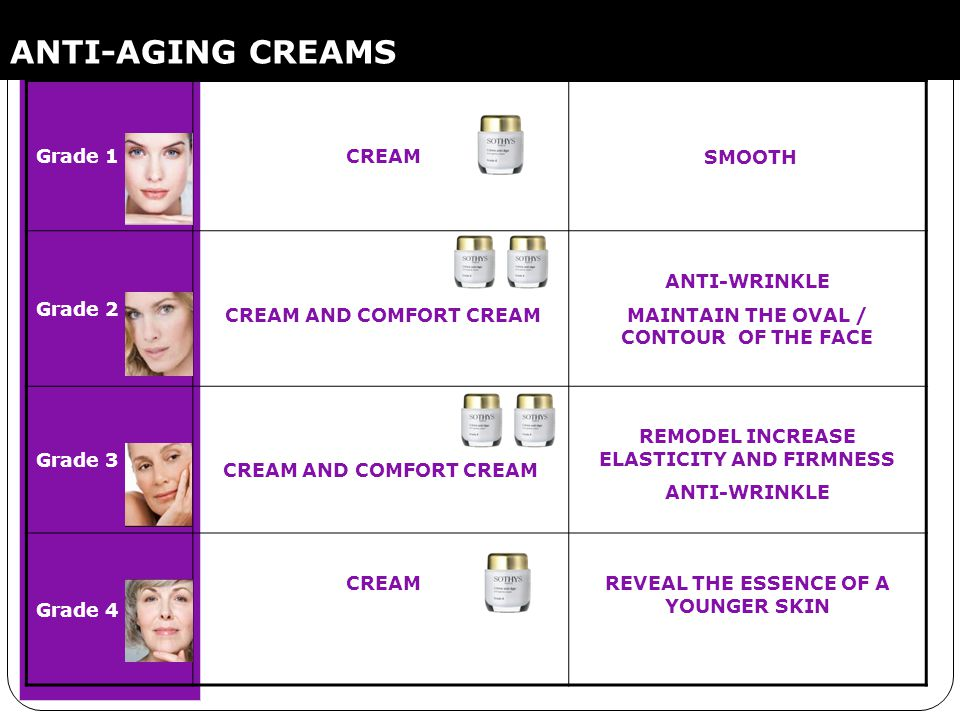 ANTI-AGING CREAMS Grade 1 CREAM SMOOTH Grade 2 CREAM AND COMFORT CREAM