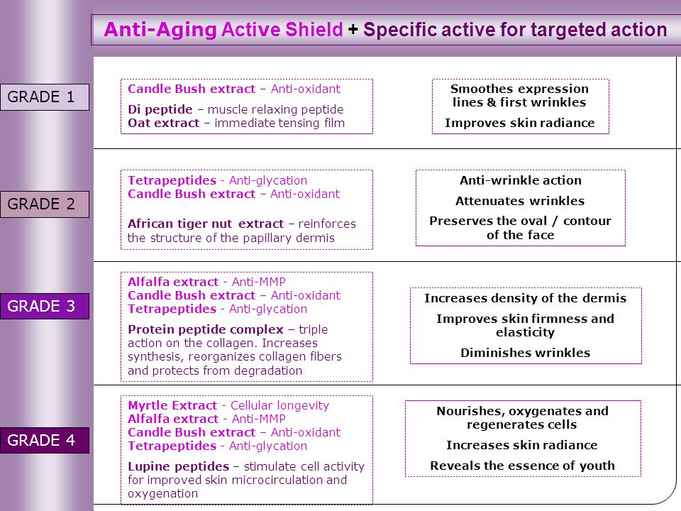 Anti-Aging Active Shield + Specific active for targeted action