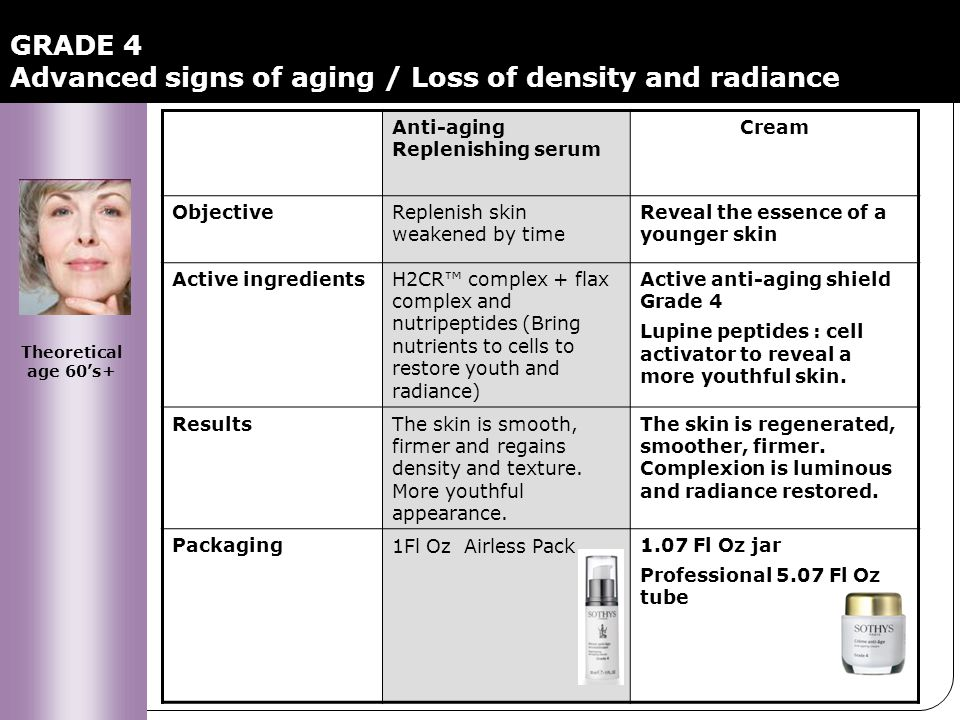 GRADE 4 Advanced signs of aging / Loss of density and radiance