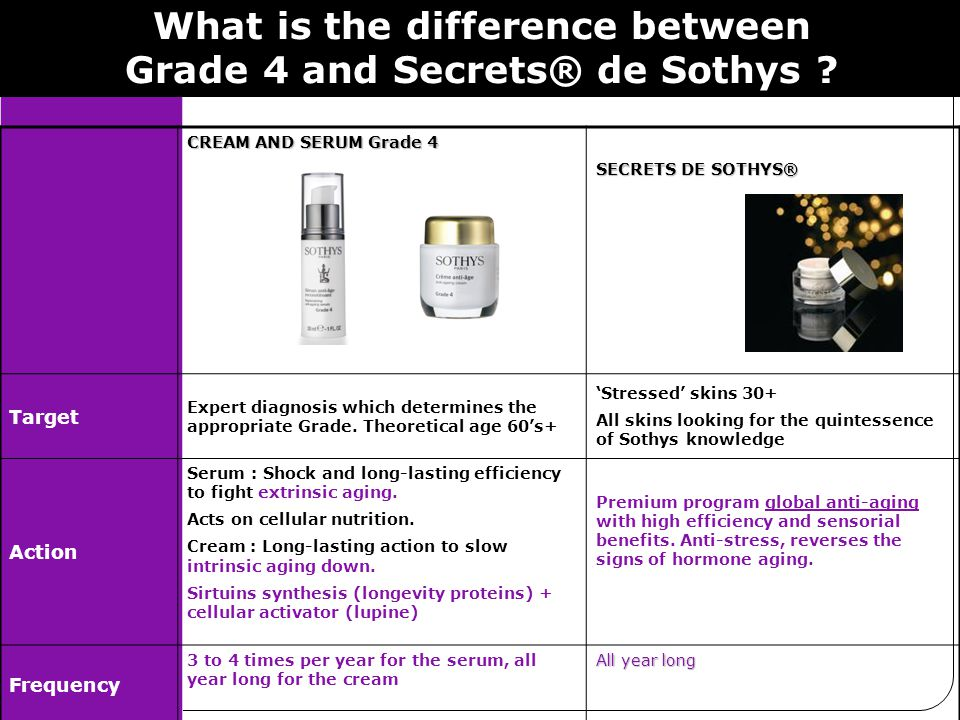 What is the difference between Grade 4 and Secrets® de Sothys