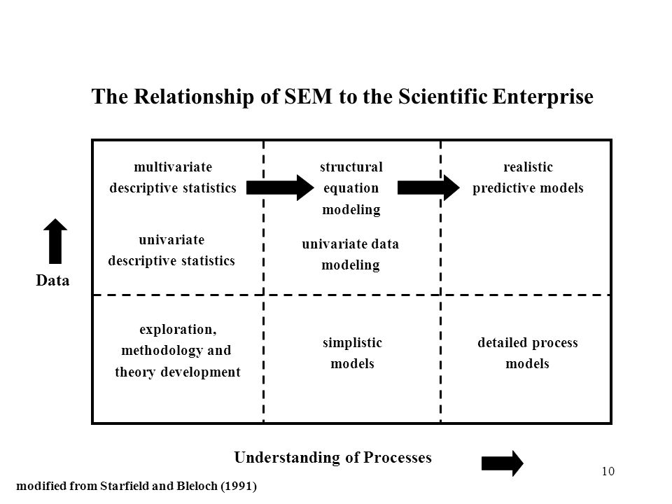 The Relationship of SEM to the Scientific Enterprise