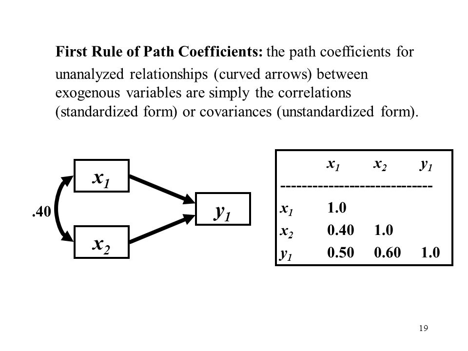 x1 y1 x2 First Rule of Path Coefficients: the path coefficients for