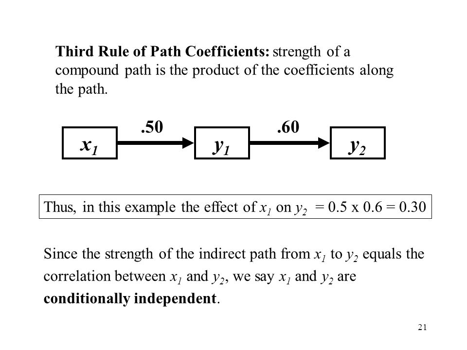 Third Rule of Path Coefficients: strength of a compound path is the product of the coefficients along the path.
