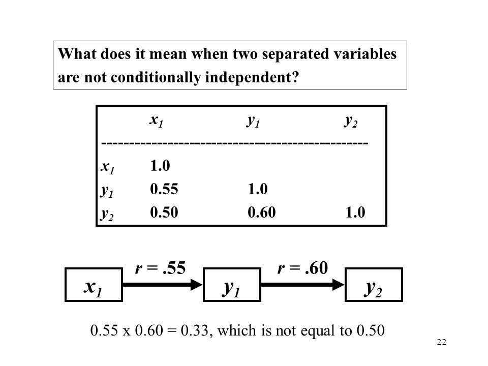 What does it mean when two separated variables