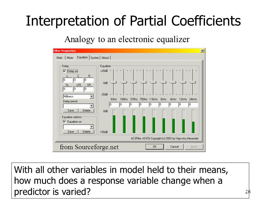 Interpretation of Partial Coefficients