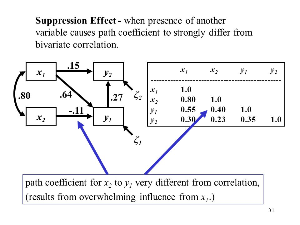 path coefficient for x2 to y1 very different from correlation,