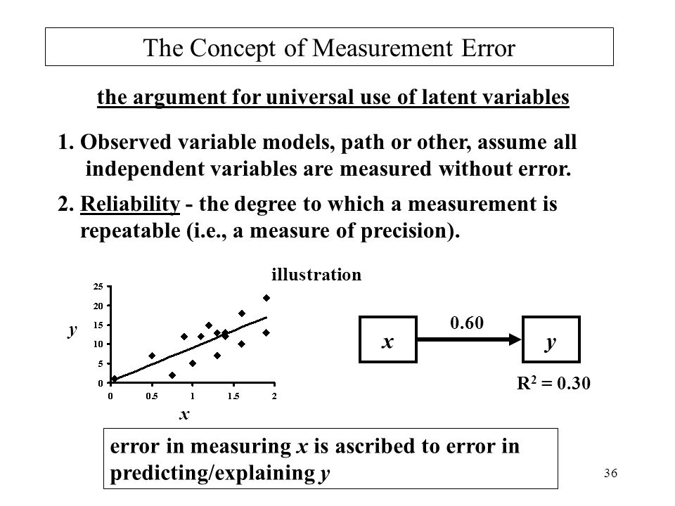 The Concept of Measurement Error
