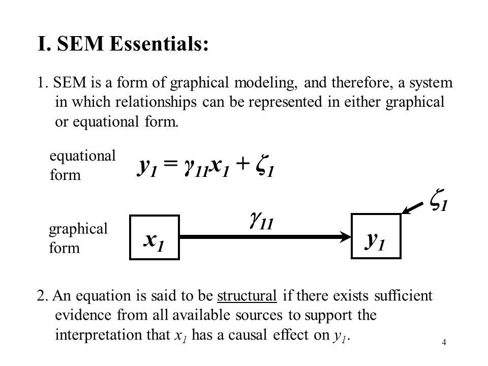y1 = γ11x1 + ζ1 1 11 x1 y1 I. SEM Essentials: