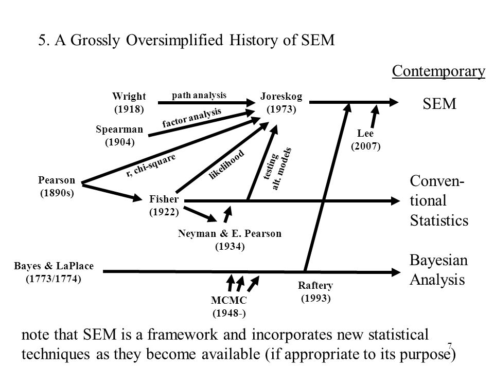 5. A Grossly Oversimplified History of SEM
