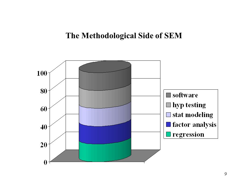 The Methodological Side of SEM