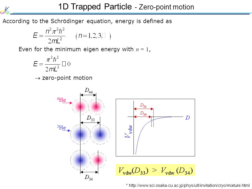 1D Trapped Particle - Zero-point motion