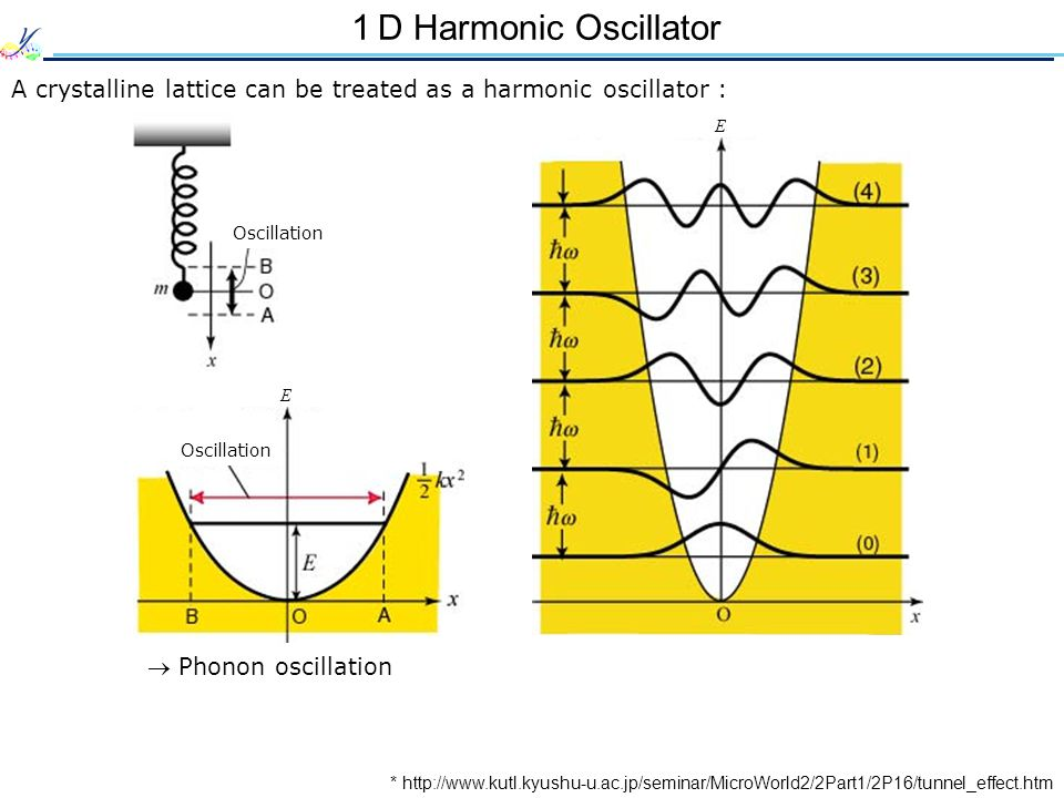 1D Harmonic Oscillator A crystalline lattice can be treated as a harmonic oscillator : Oscillation.