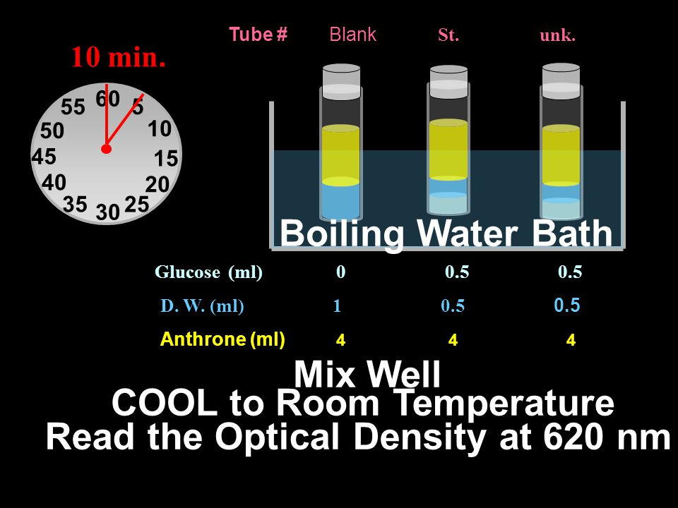 COOL to Room Temperature Read the Optical Density at 620 nm