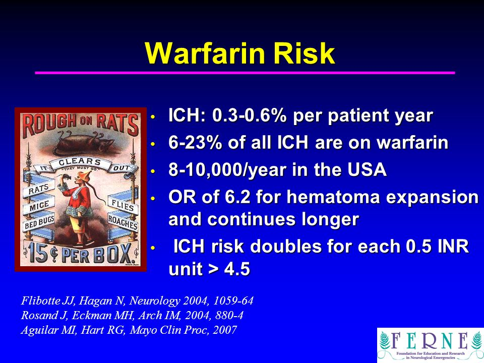 Warfarin Risk ICH: % per patient year