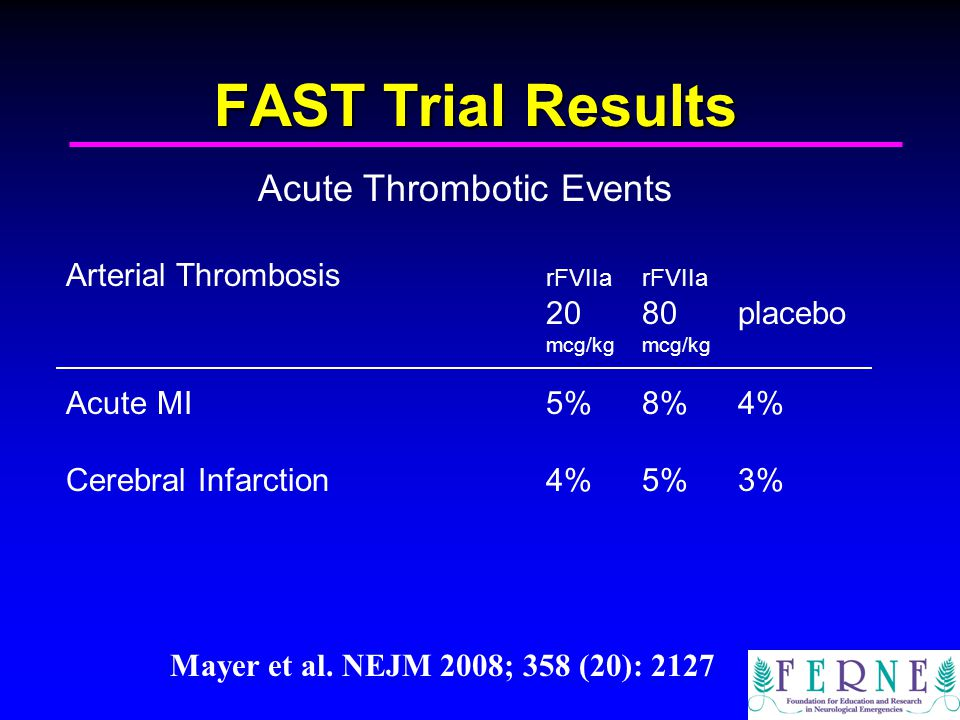 FAST Trial Results Acute Thrombotic Events