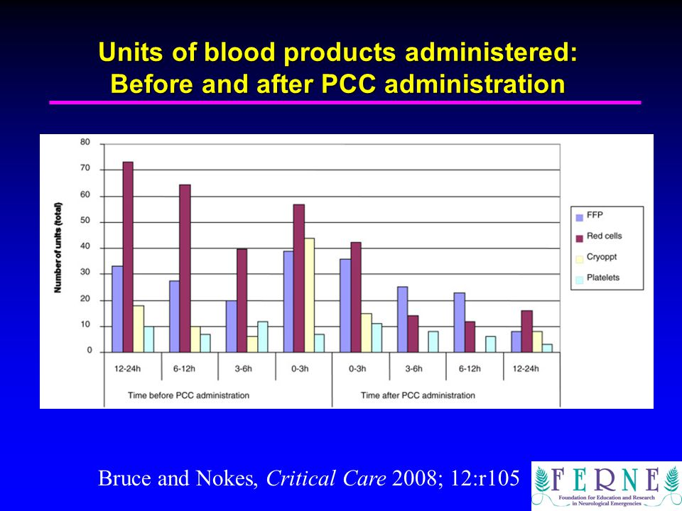 Units of blood products administered: Before and after PCC administration