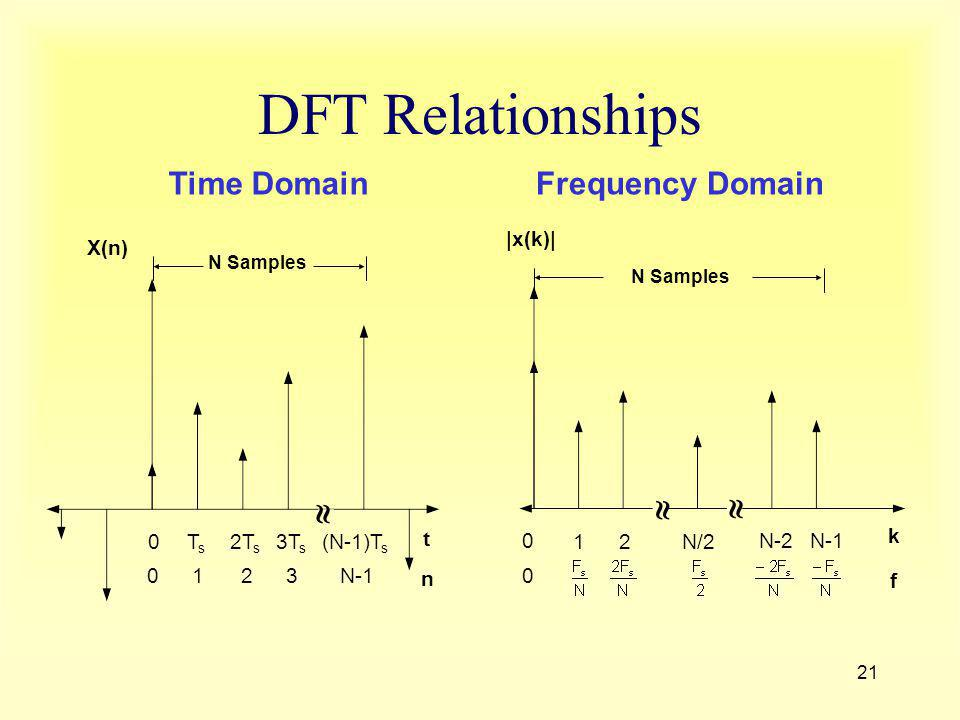 DFT Relationships   Time Domain Frequency Domain |x(k)| 1 2 N/2 N-2